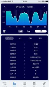 睡眠アプリ グラフ画面