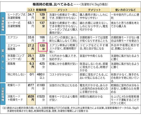 出典NikkeiStyleの梅雨時の乾燥時間比較表の図