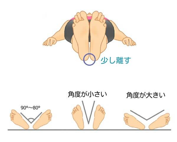 骨盤の開き具合チェック図 骨盤 腰痛