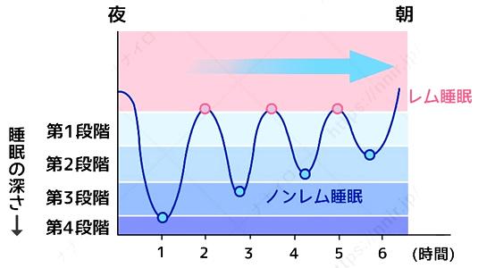 睡眠サイクル 睡眠 サイクル アラーム